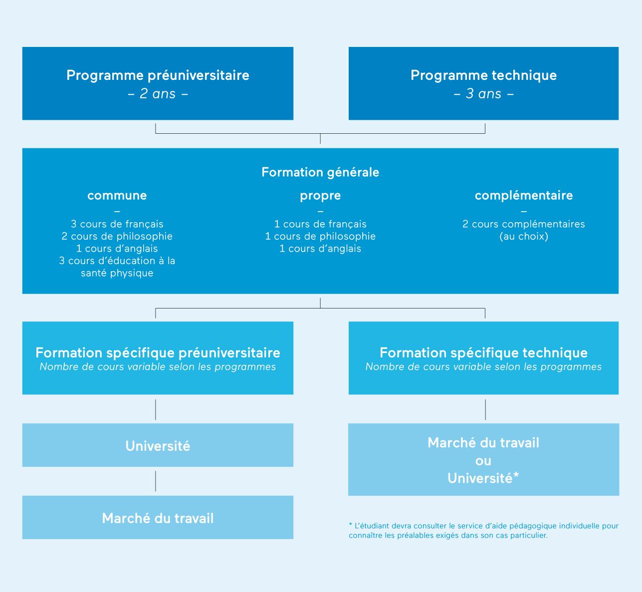 Structure programme- collégial-gérald-godinà